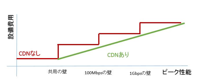 cdn-wall