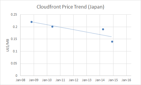 cloudfront-price