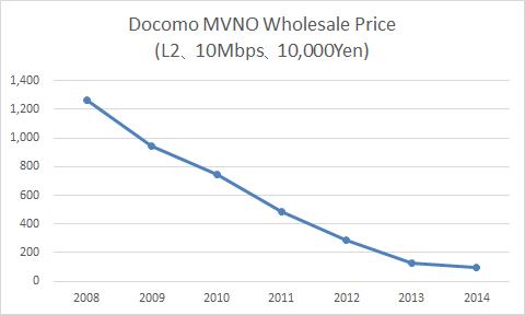 docomo-wholesale-e