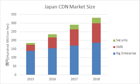 CDN-Market-Japan-Mar2016