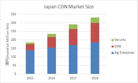 CDN-Market-Japan-Mar2016