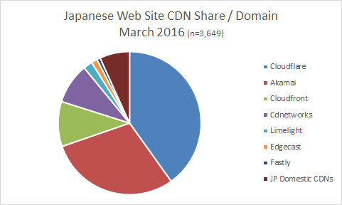 CDN-share-japanese-Mar2016