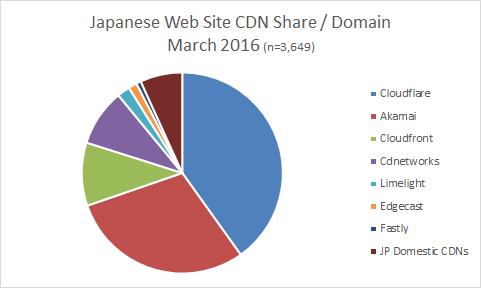 CDN-share-japanese-Mar2016