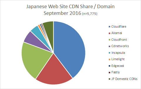 CDN-share-japanese-Sep2016