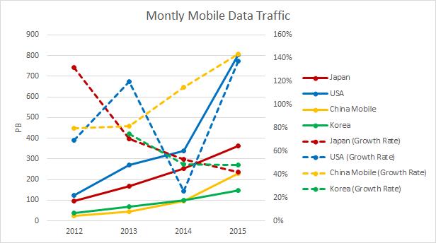 mobile-traffic2015