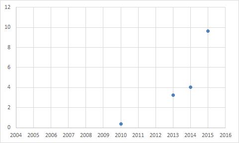 mobiledata2015