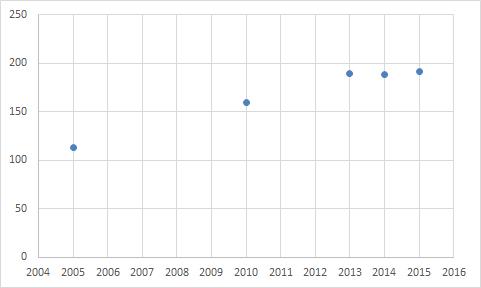 revenue2015