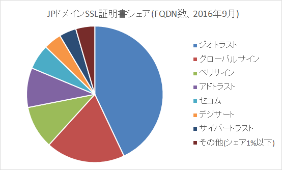 ssl-share-sep2016