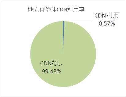 cdn2016oct