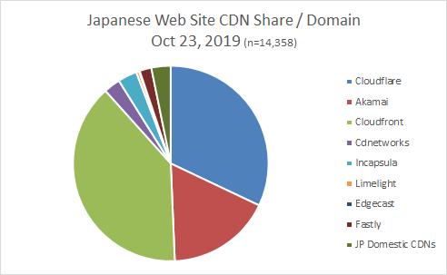 https://tech.jstream.jp/blog/wp-content/uploads/2019/10/CDN-share-japanese-Oct2019.png